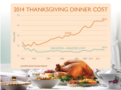 The cost of a Thanksgiving dinner is at an all-time high in 2014.